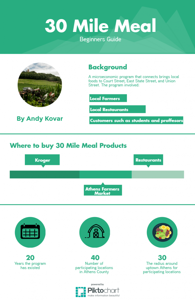 30-mile-meal-infographic (1)